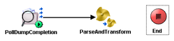 Parse And transform and END process activity