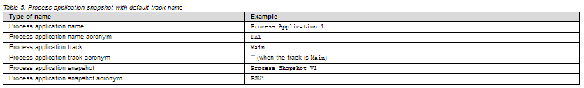 Process application snapshot with default track name