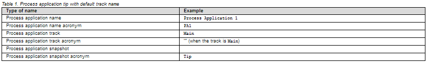 Process application tip with default name