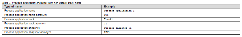 Process application snapshot with non-default track name