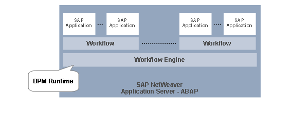 SAP PI or XI Embedded Processes Online Training