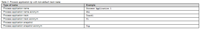 Process application tip with non-default track name
