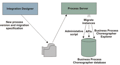 steps defining a new version of the process in Integration Designer